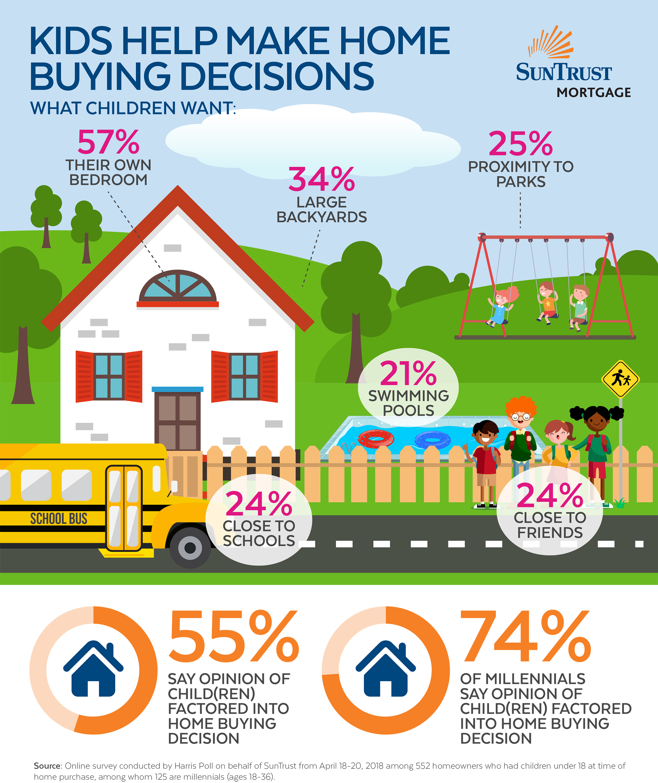 Kids Help Make Home Buying Decisions Infographic