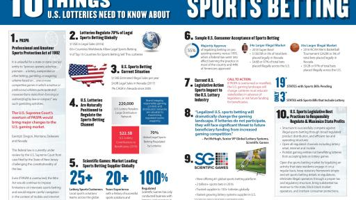 Infographic of the Top 10 Things U.S. Lotteries need to Know about Sports Betting.