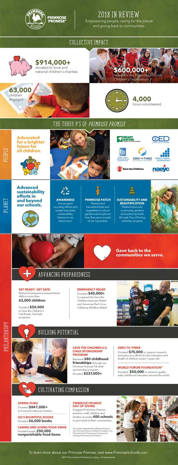 Through the Primrose PromiseSM CSR program, more than 63,000 Primrose children and their families engaged in giving efforts in 2018, generating more than $914,000 for local and national children's charities.