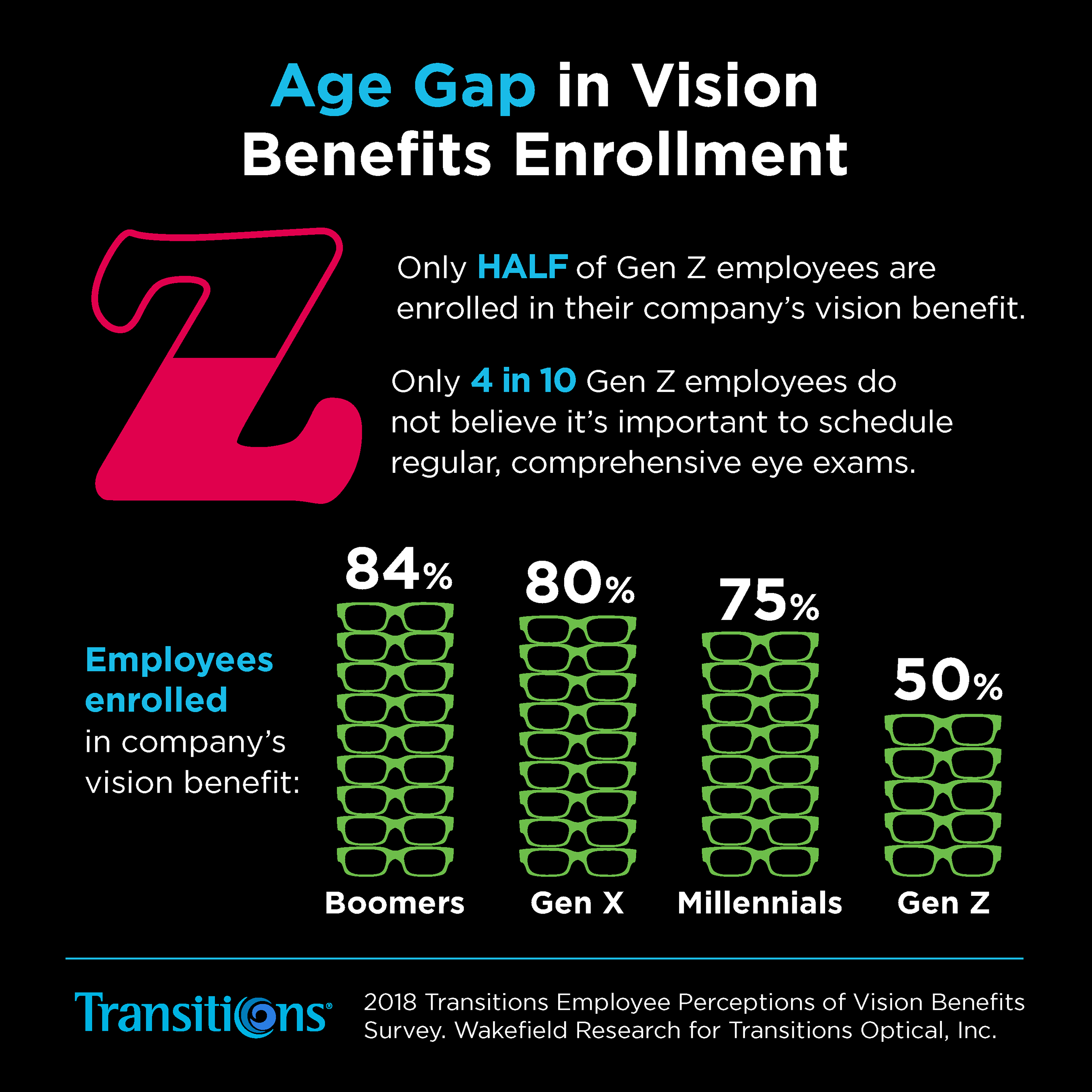 Transitions Optical Survey describes the age gap in employee vision benefits enrollment.
