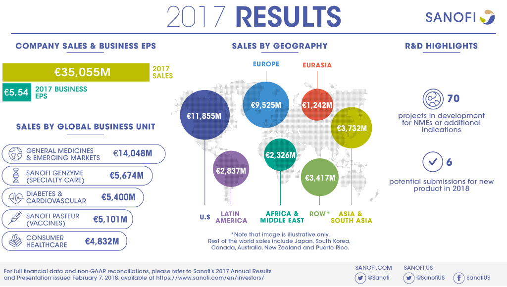 Sanofi 2017 Annual Results Infographic