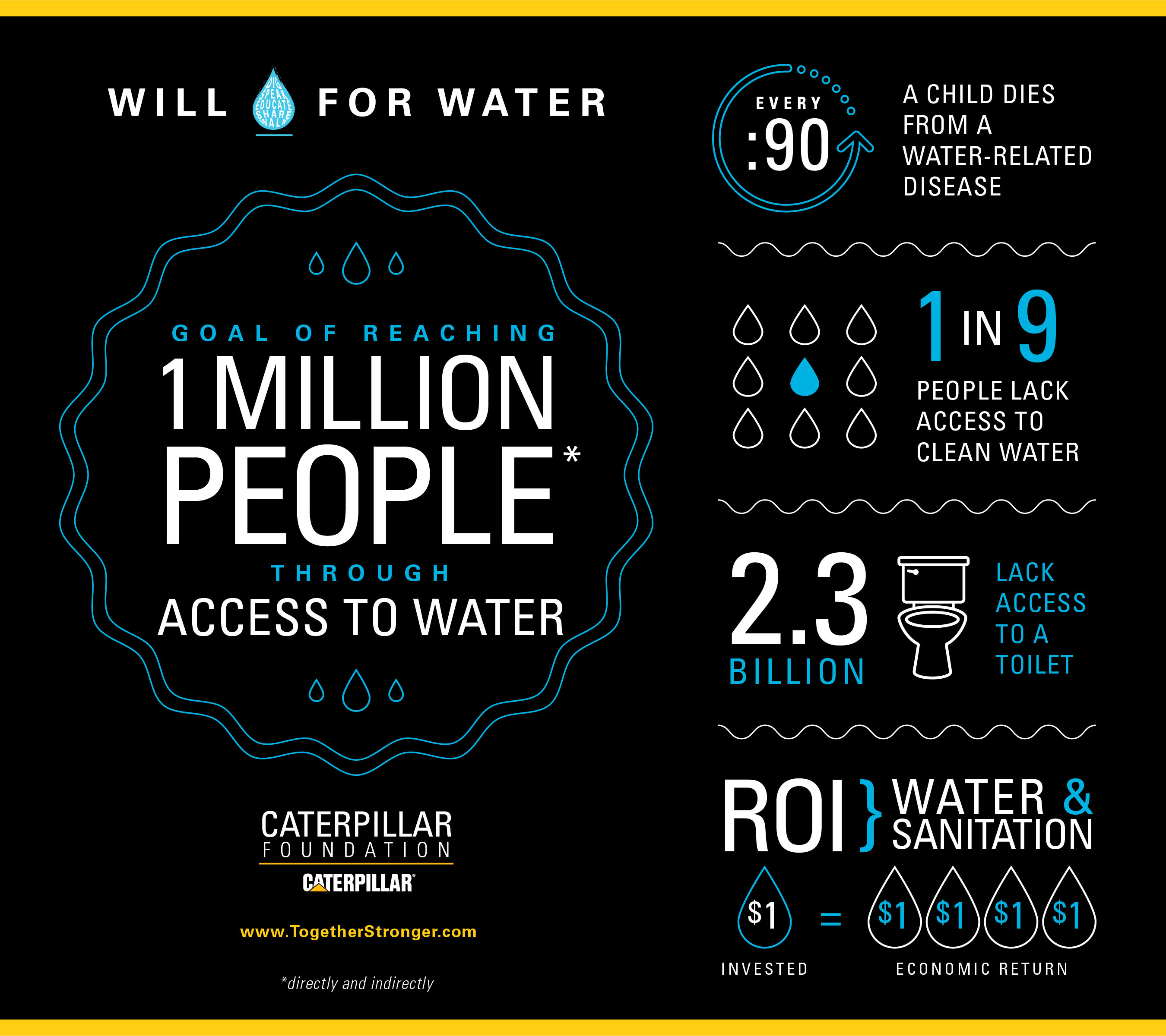 The Caterpillar Foundation, together with its global partners, launches the Value of Water campaign to raise awareness of the value of water and the impact of the global water crisis on community health, education and economics.