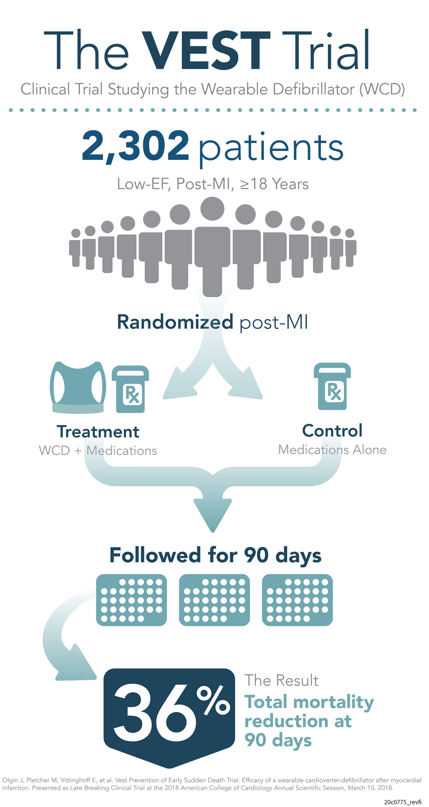 VEST Trial Infographic