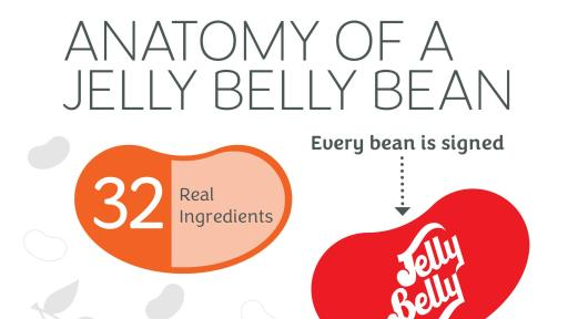 Anatomy of a Jelly Belly Bean: Every bean is signed, Flavor-packed soft shell
