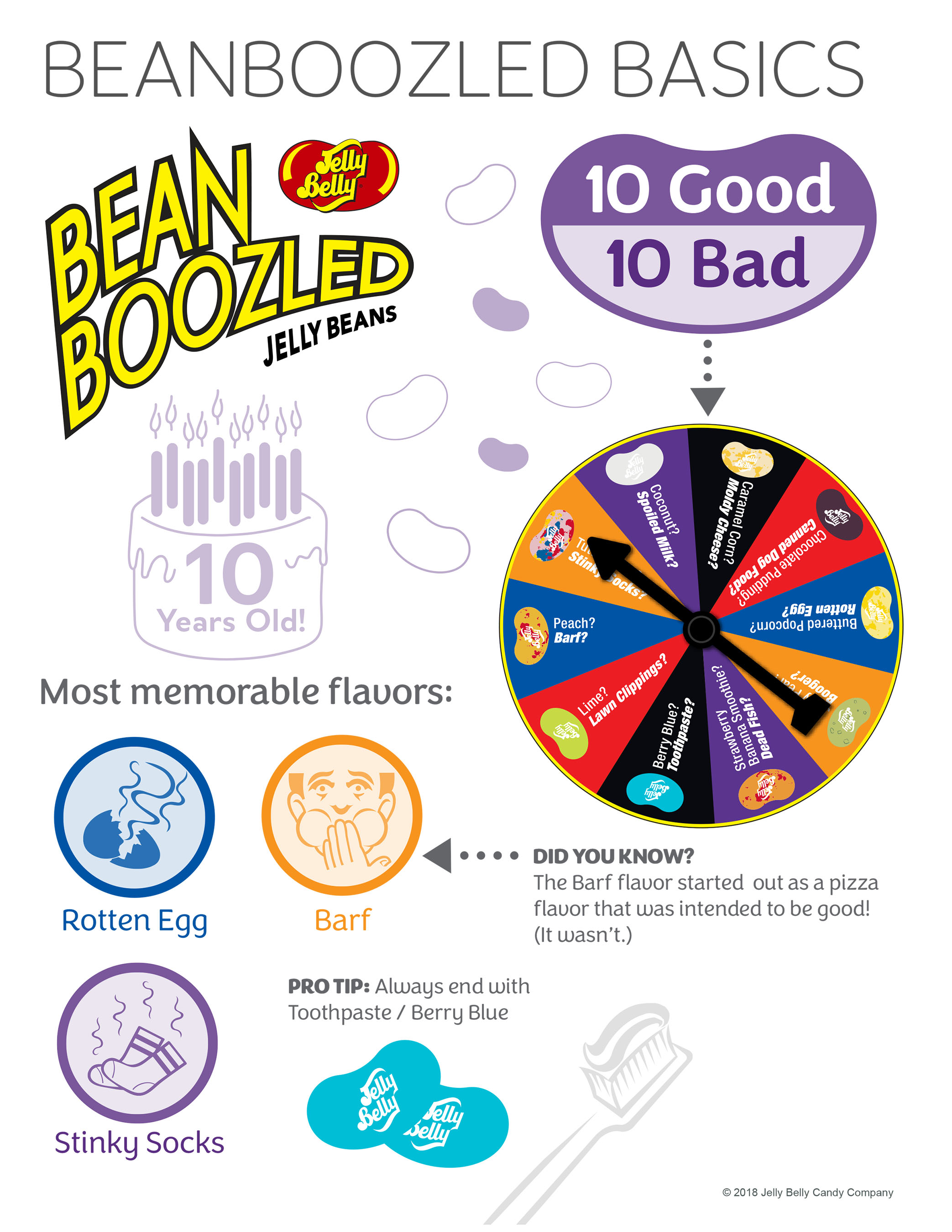 Infographic from Jelly Belly Candy Company celebrates pranks with insider info about BeanBoozled