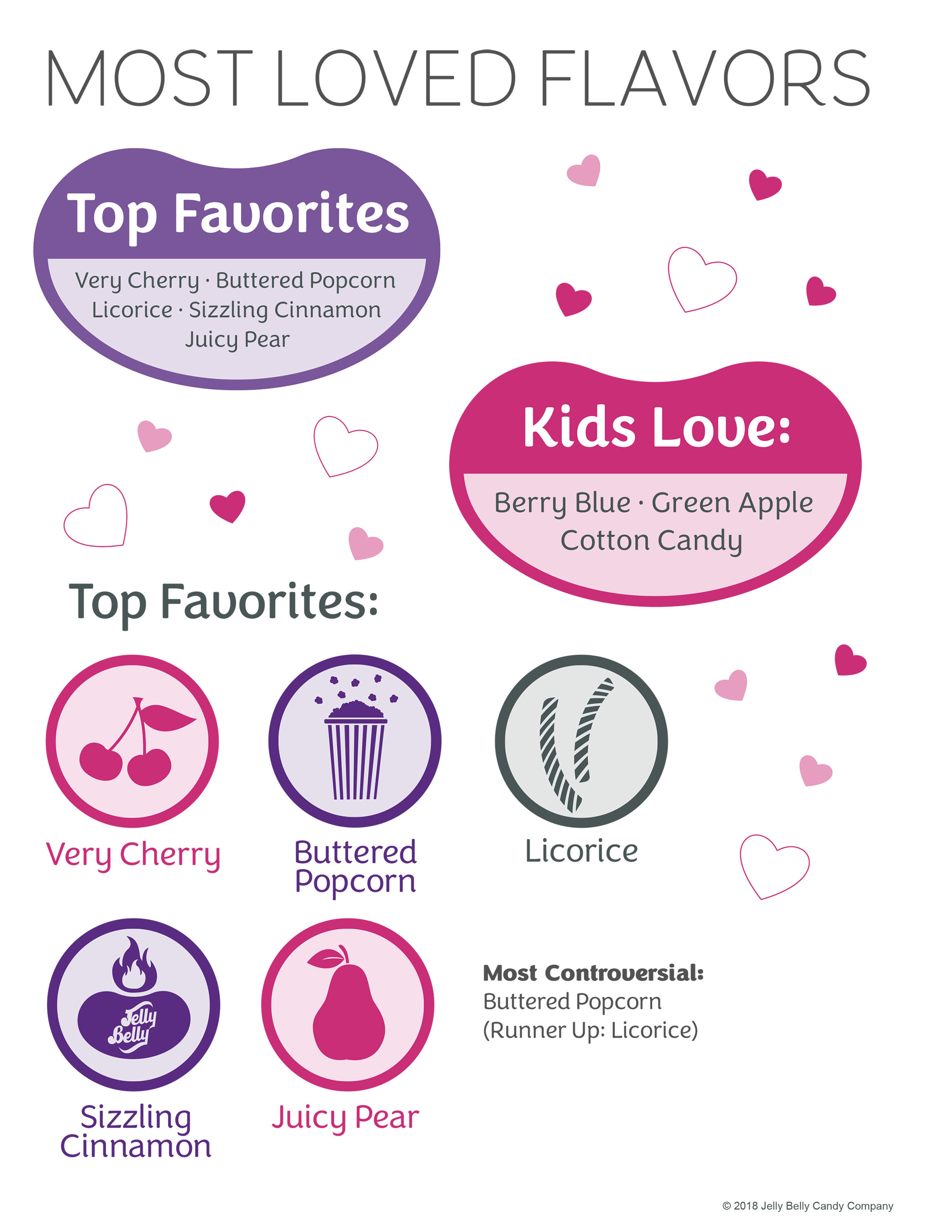 Infographic from Jelly Belly Candy Company explains some of the most popular flavors of jelly beans