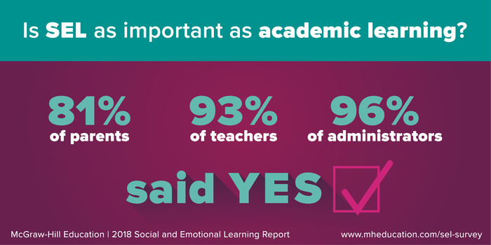 A great majority of parents, teachers, and administrators agree that social and emotional learning is as important as academic learning.