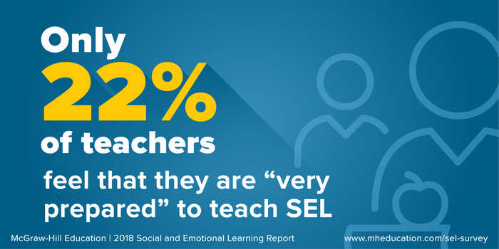 "Just 22% of teachers feel ""very prepared"" to teach social and emotional learning."