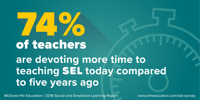 Nearly three out of four teachers are spend more time teaching SEL today than they did five years ago.