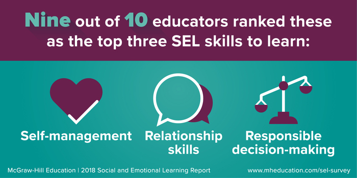 Nine out of 10 educators ranked self-management, relationship skills, and responsible decision making as the top three SEL skills.