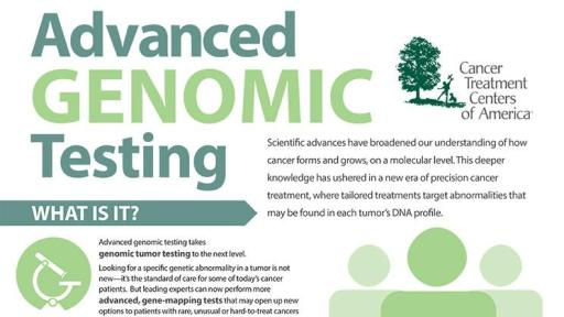 Image of the advanced genomic testing infographic.