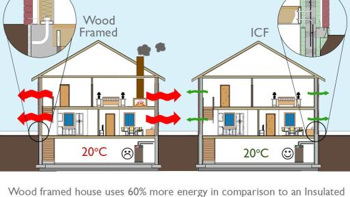 Wood frame and concrete frame house comparison. Wood frame house shows energy escaping more than the concrete framed house