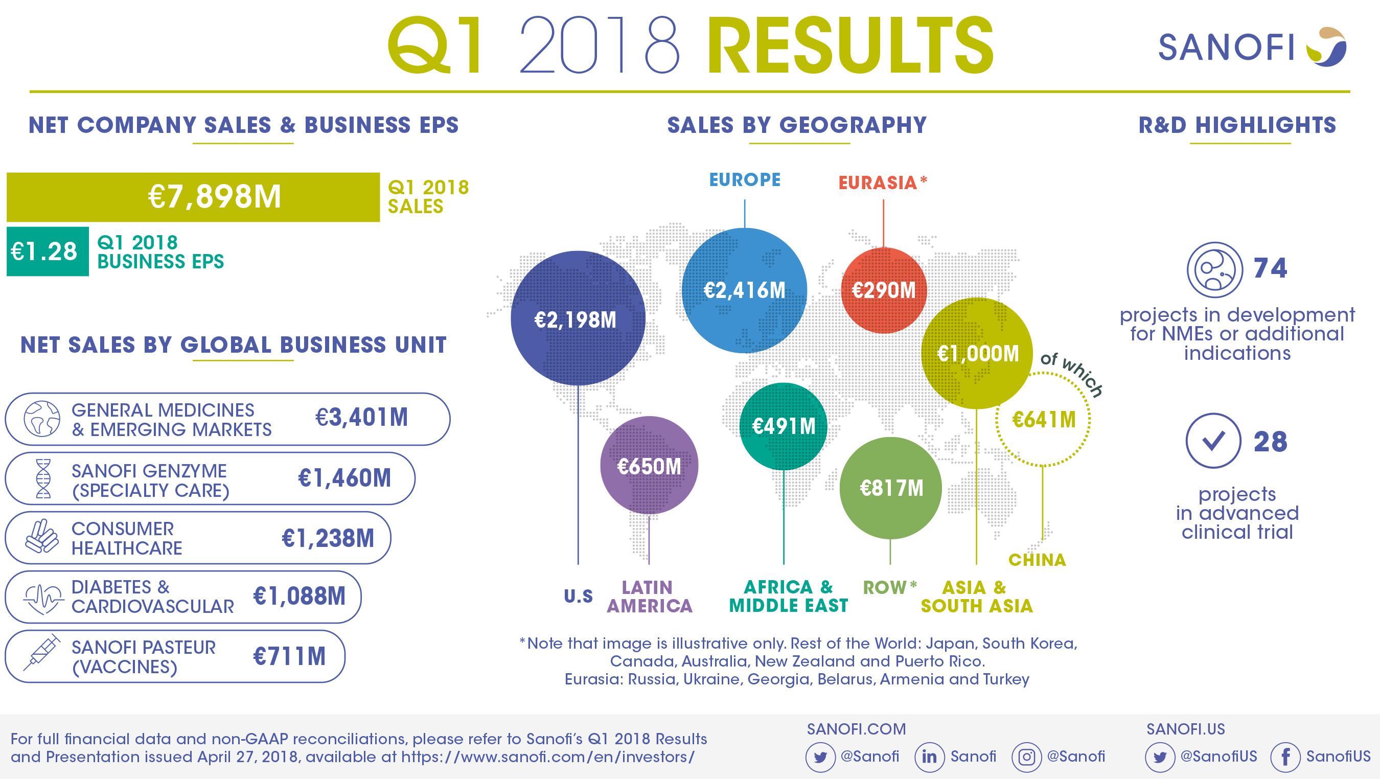 Sanofi Q1 2018 Results Infographic