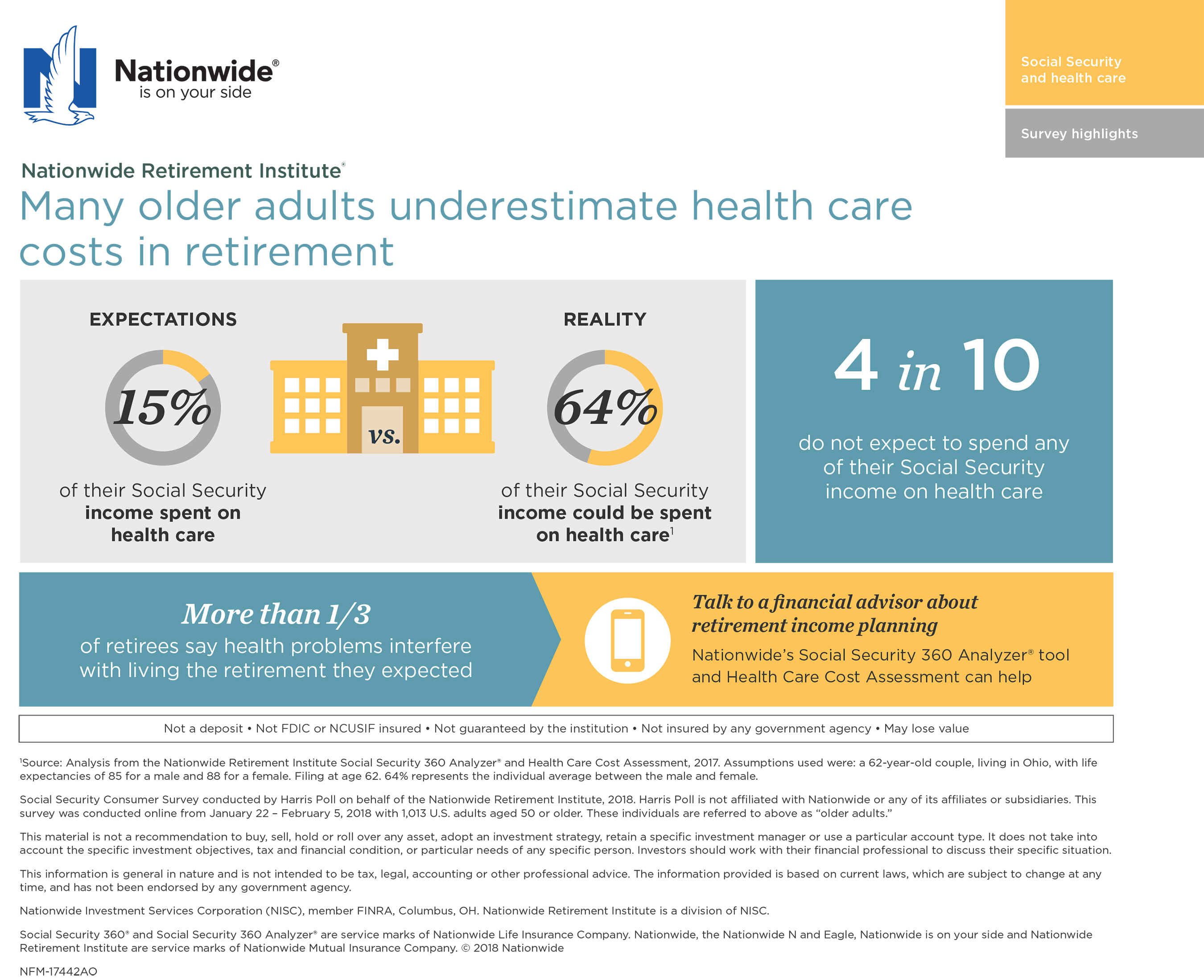 Many older adults underestimate health care costs in retirement