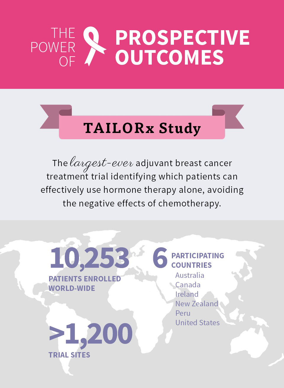 TAILORx: The Power of Prospective Outcomes Infographic