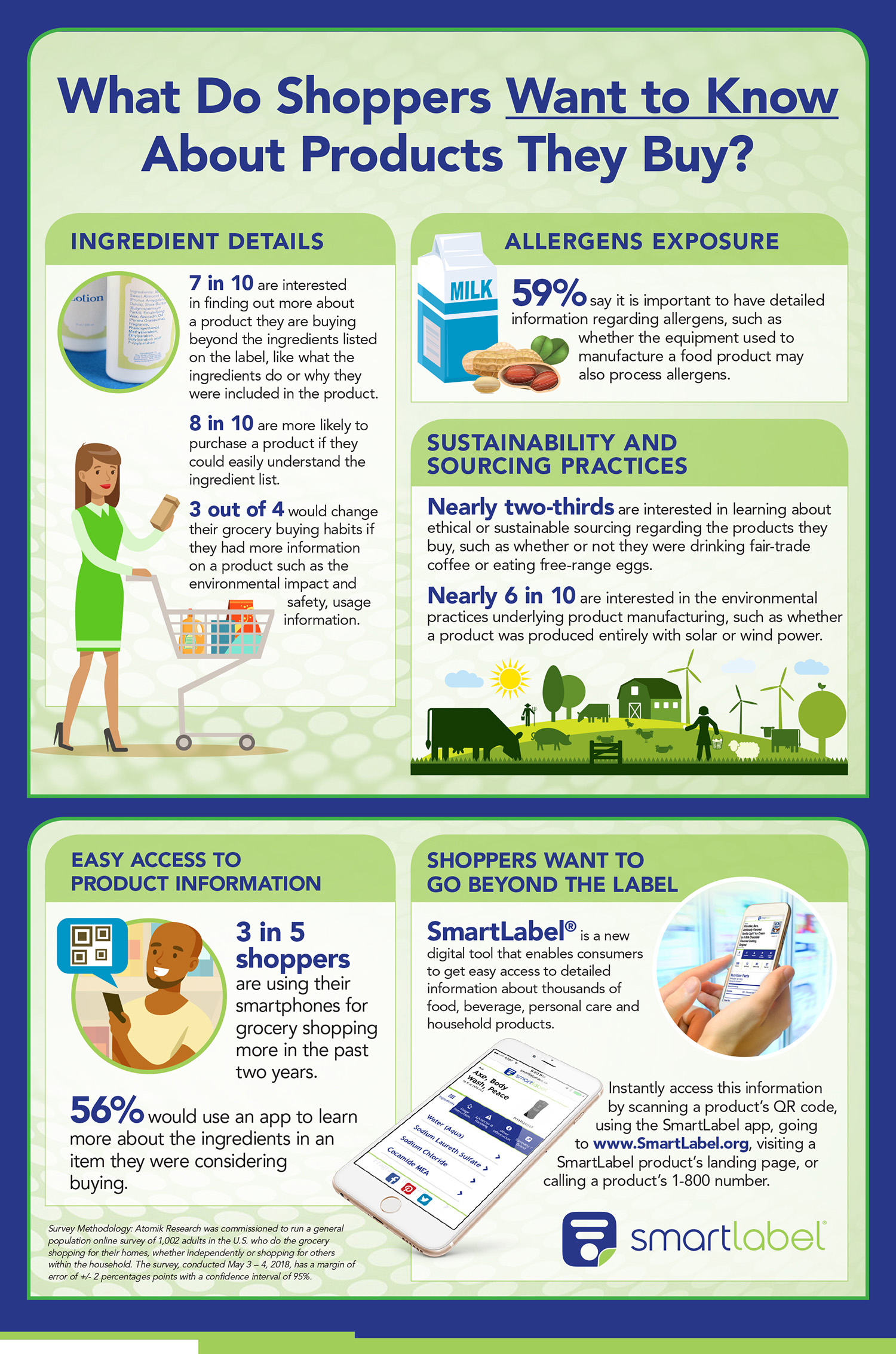 SmartLabel Infographic