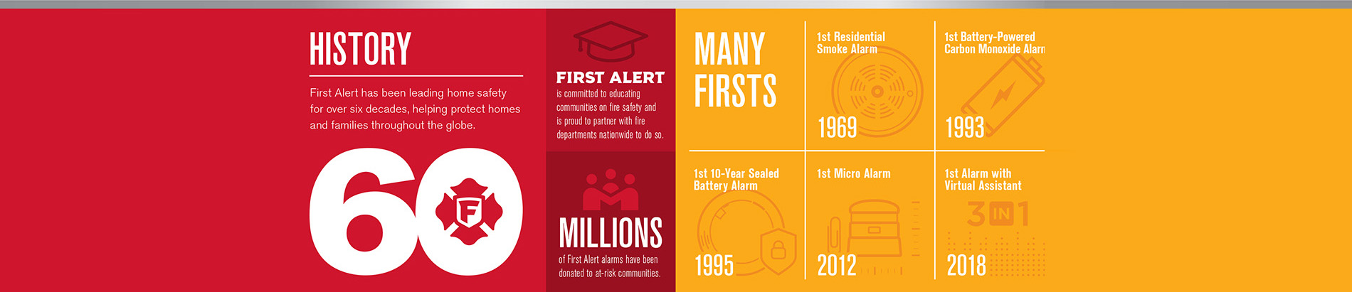 Celebrating 60-year History of First Alert's Leadership in Home Safety