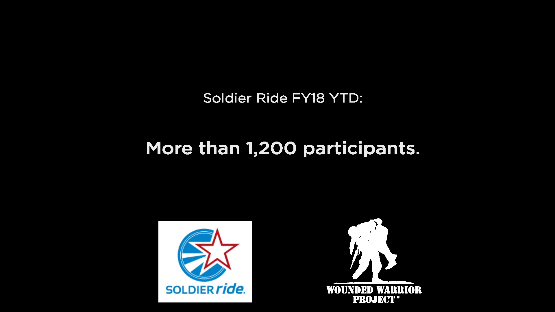 WWP Soldier Ride Stat – Total participation of warriors in Soldier Rides YTD.