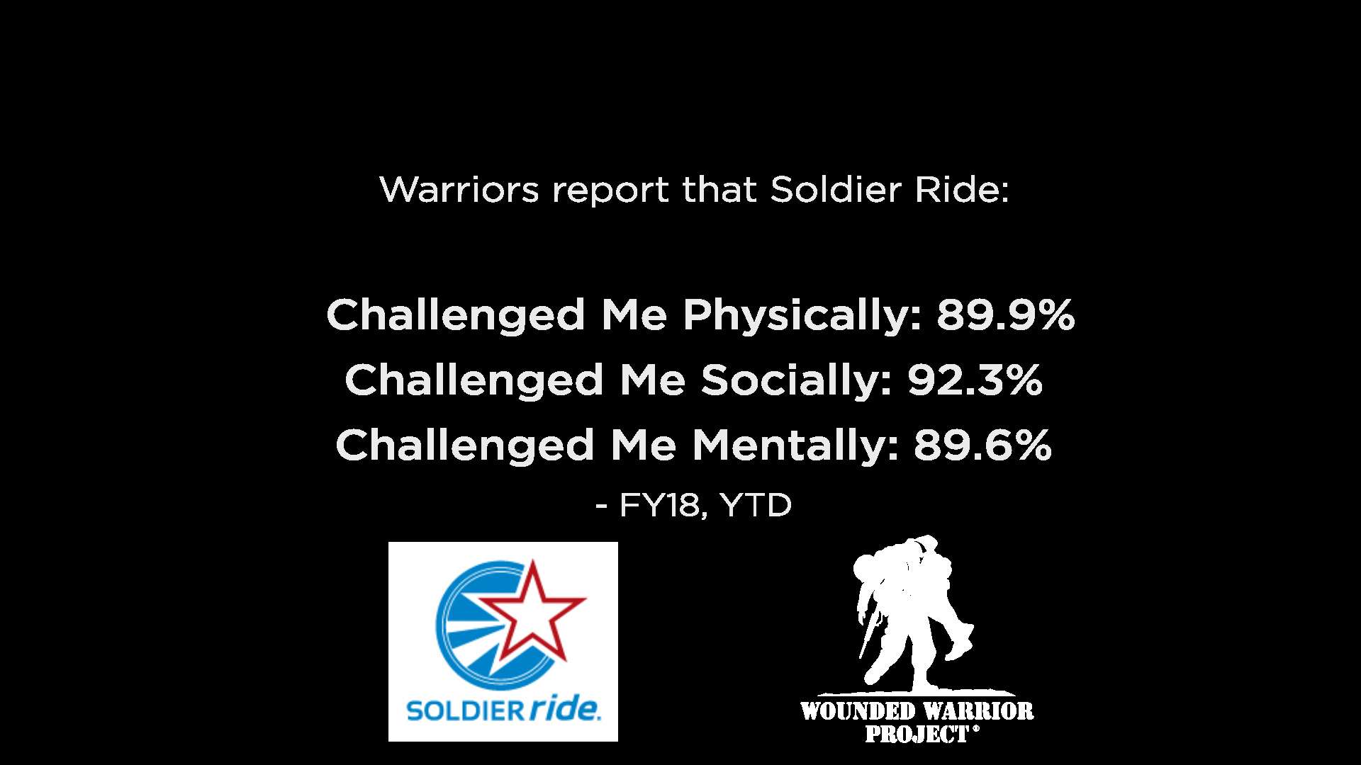 Warrior Personal Challenge Stats – Report on the success of personal challenges set by warriors during Soldier Rides.