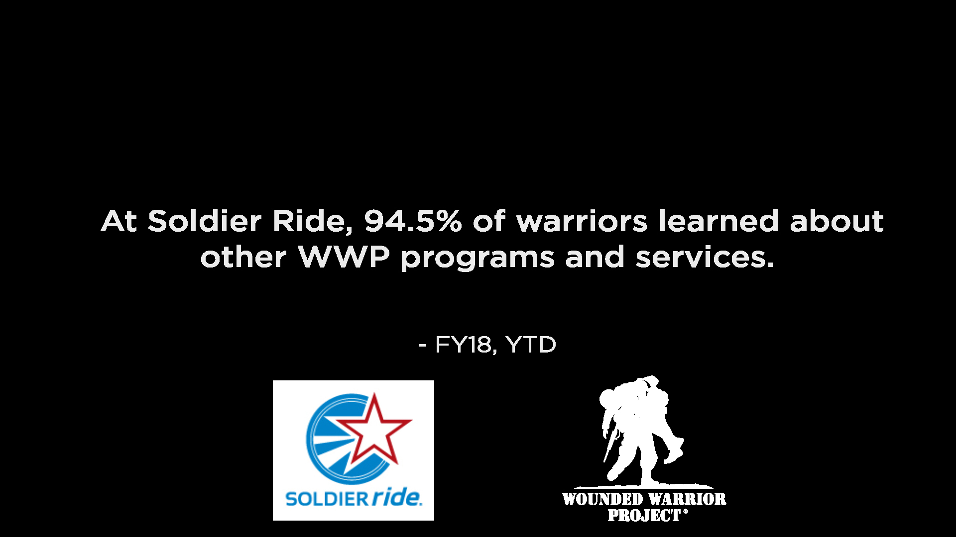 Warrior Program Awareness - Report on the awareness of WWP programs established by warriors during Soldier Rides.
