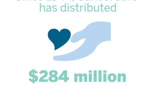 Hand image that says, Since 1944, CancerCare has distributed 284 million in financial assistance