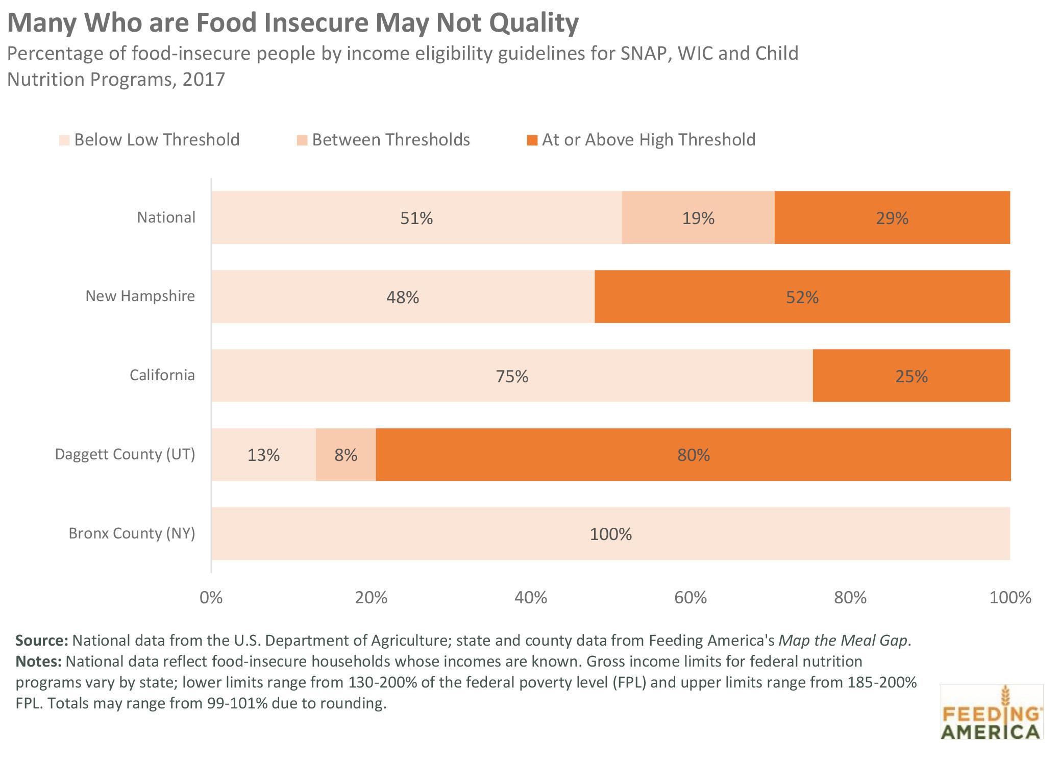 Feeding America | Eligibility Chart