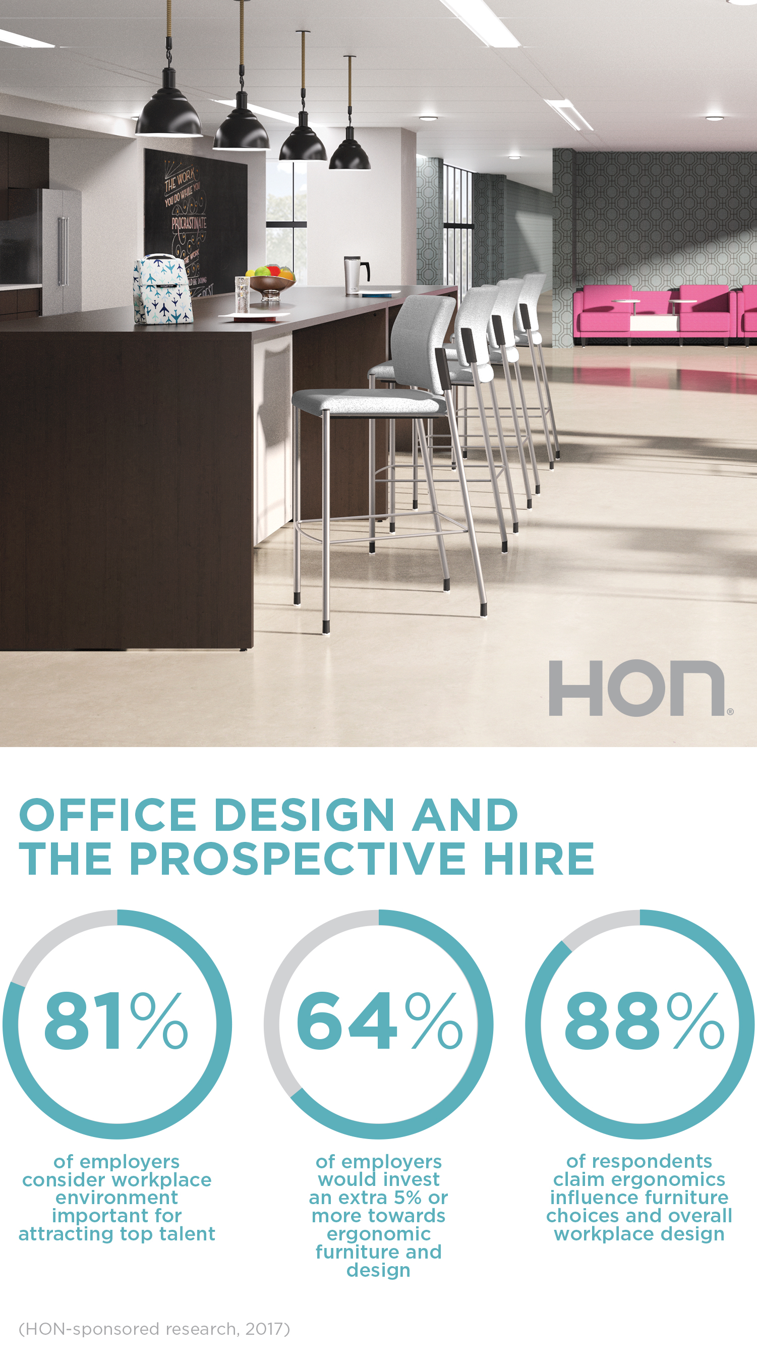 Office Design and the Prospective Hire