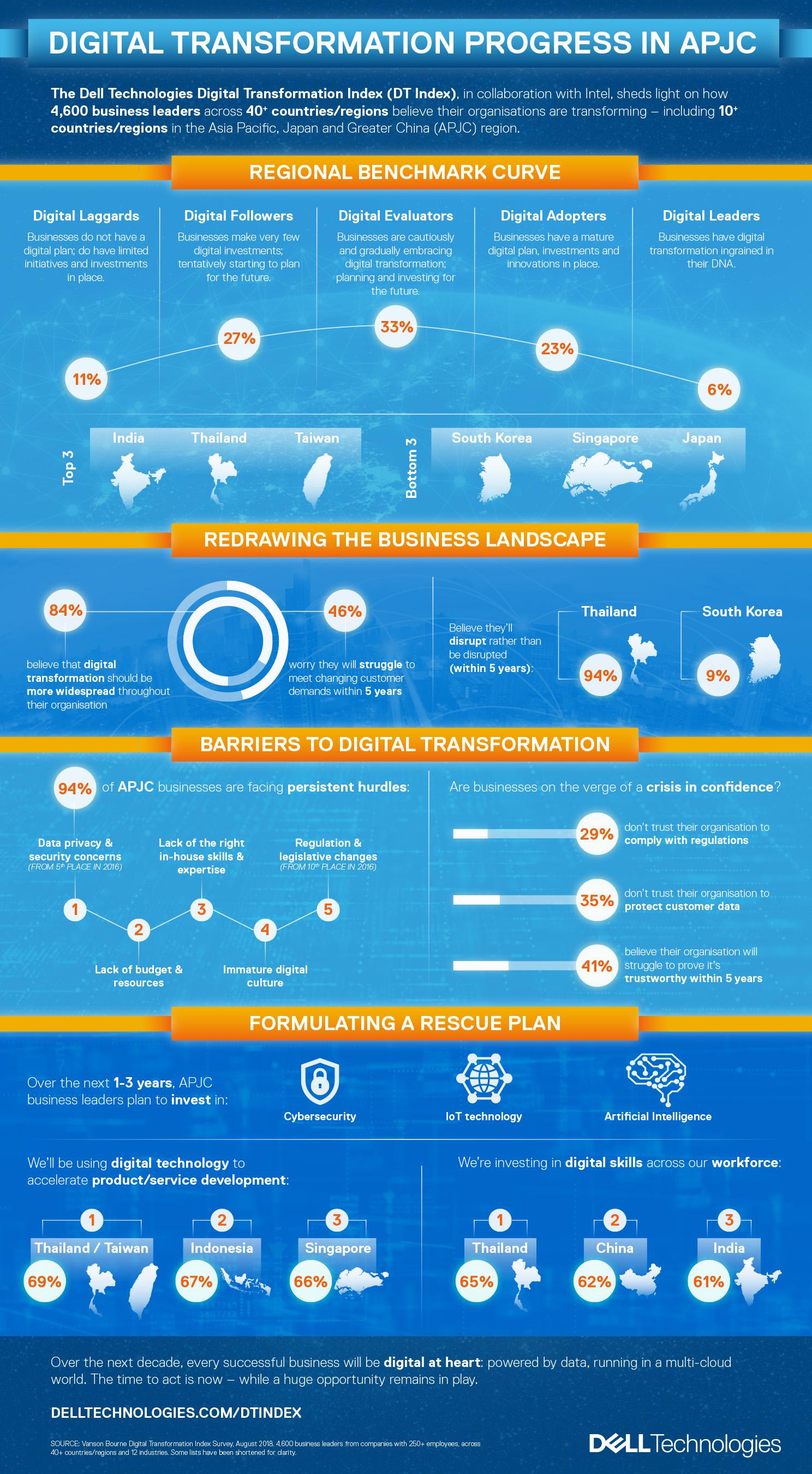 Digital transformation progress in APJC