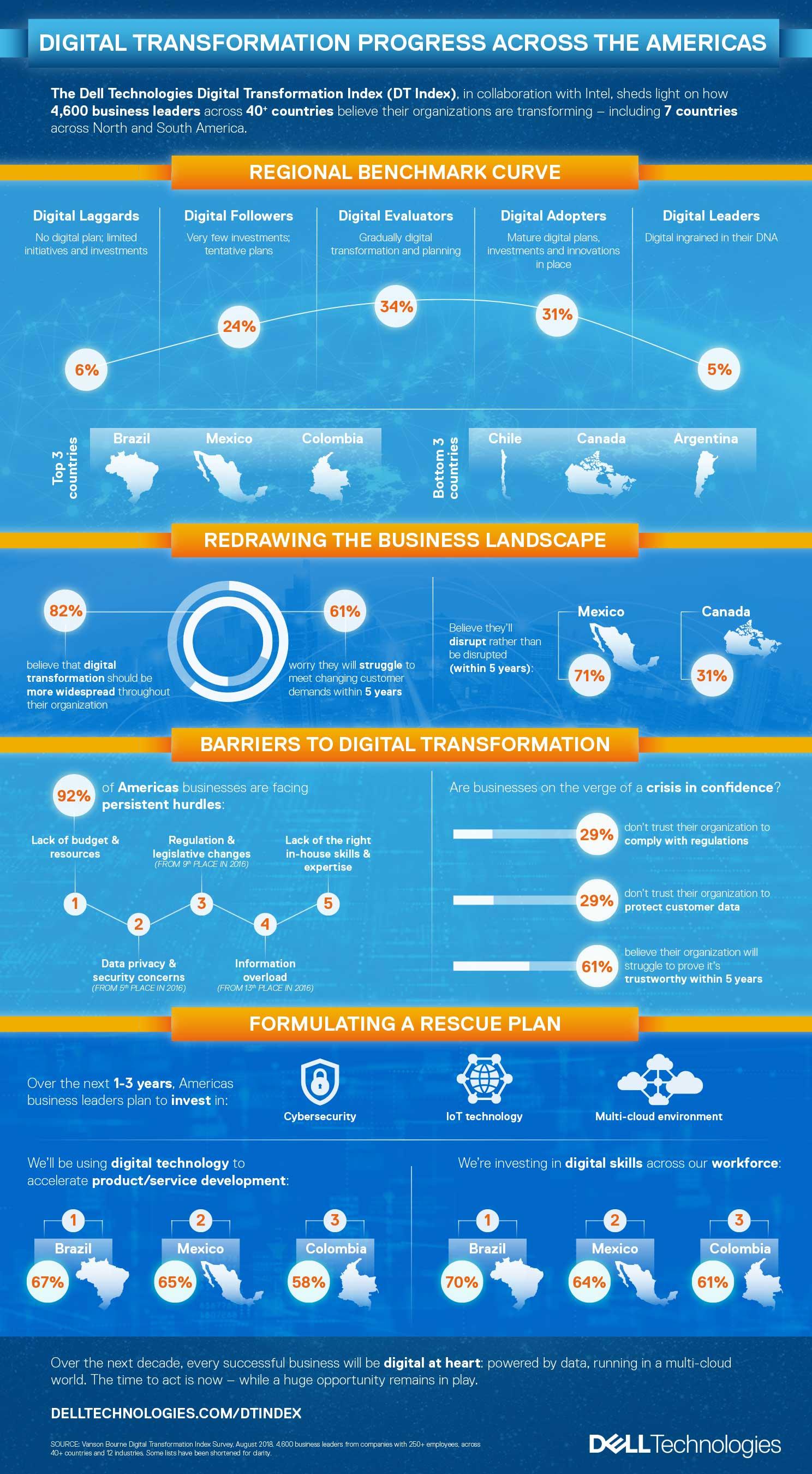 Digital transformation progress across the Americas