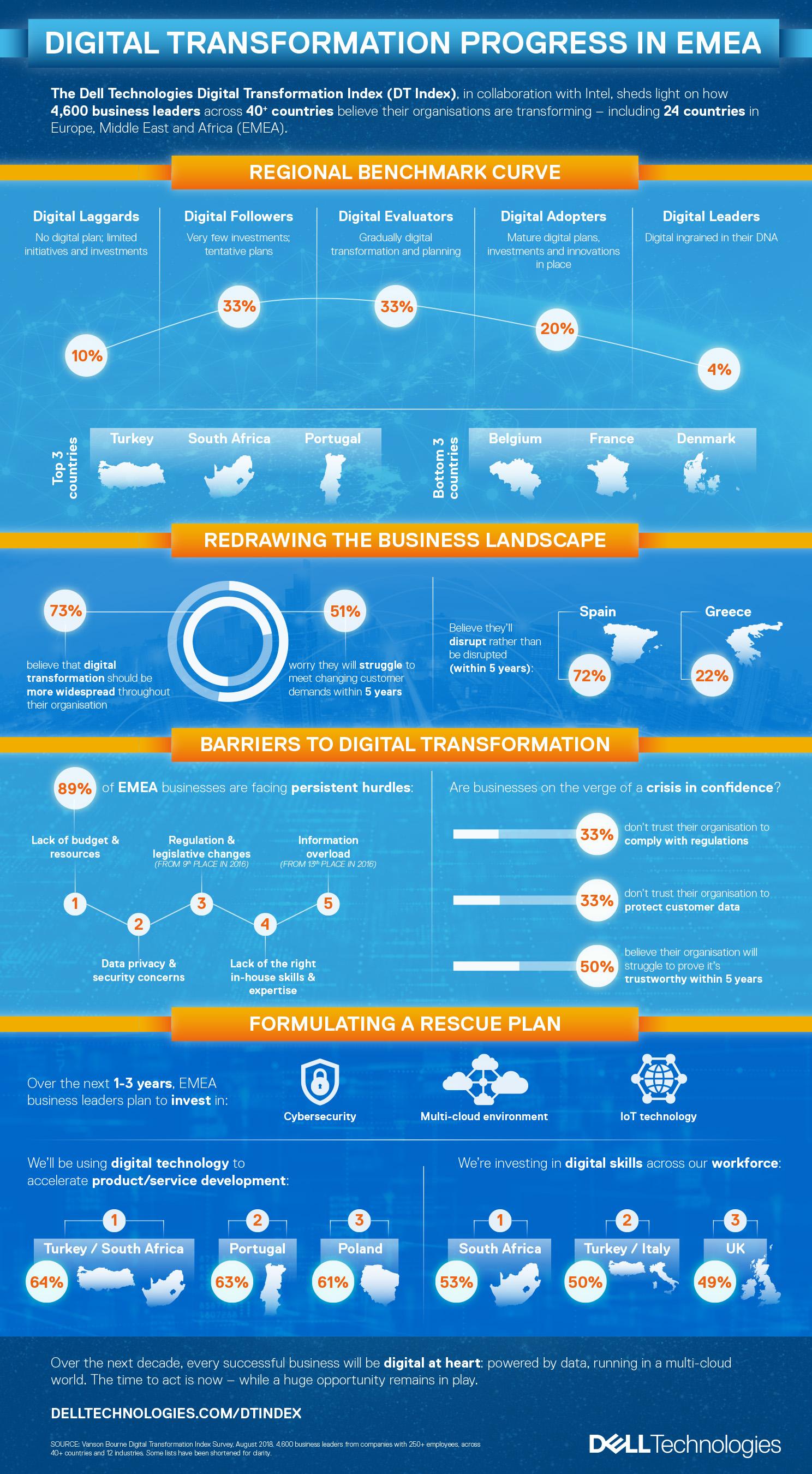 Digital transformation progress in EMEA