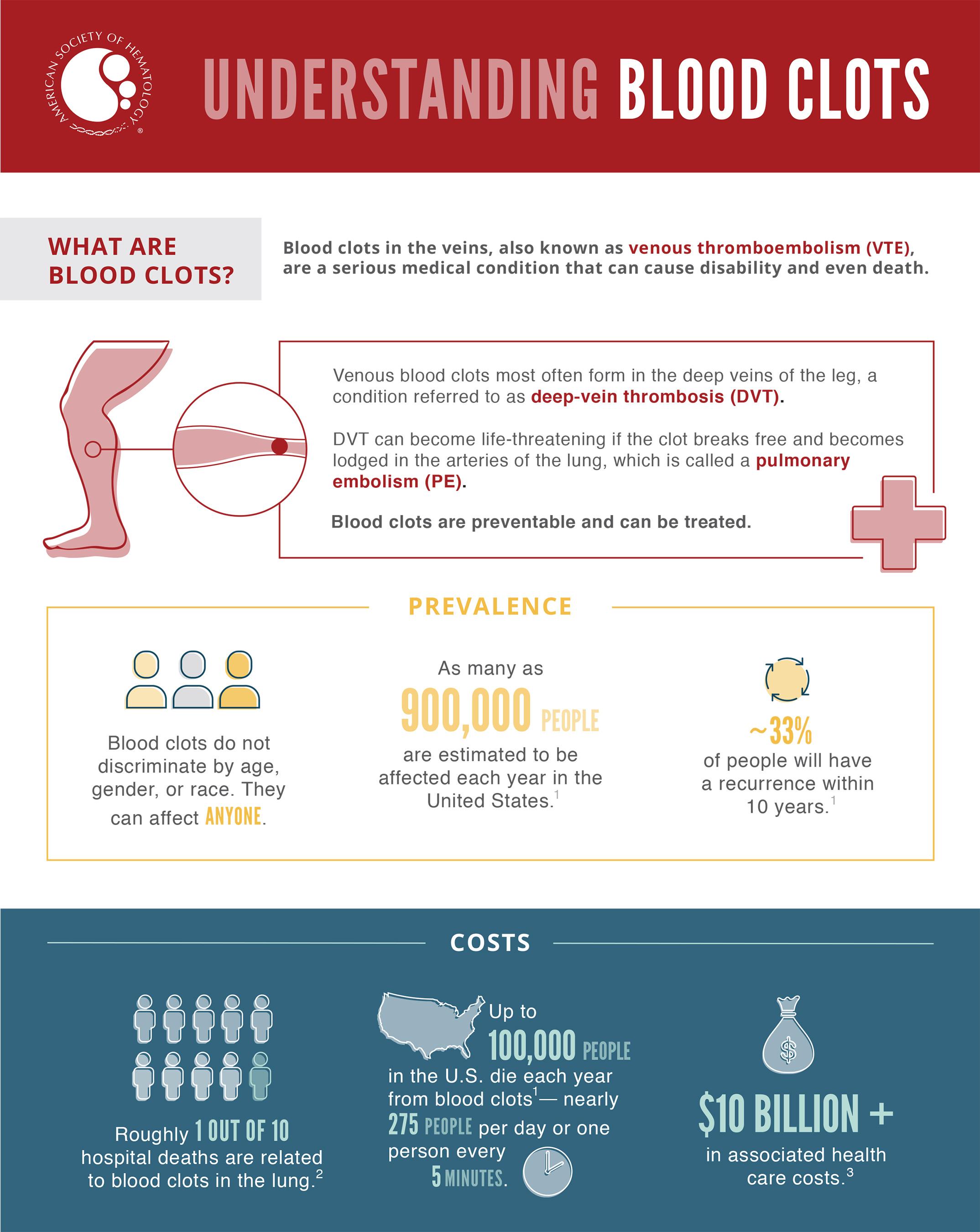 Understanding Blood Clots
