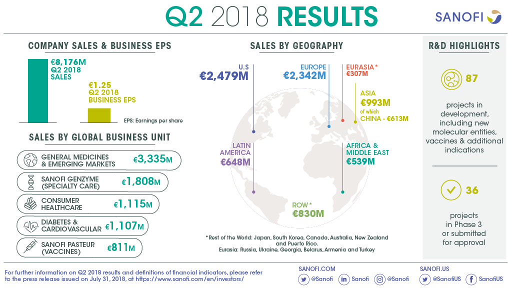 Sanofi Q2 2018 Earnings Results Infographic