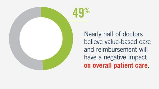 Nearly half of doctors believe value-based care and reimbursement will have a negative impact on overall patient care