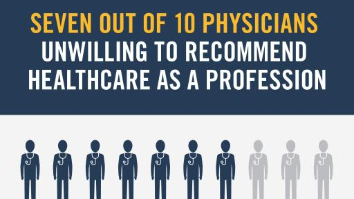 7 out of 10 physicians unwilling to recommend healthcare as a profession