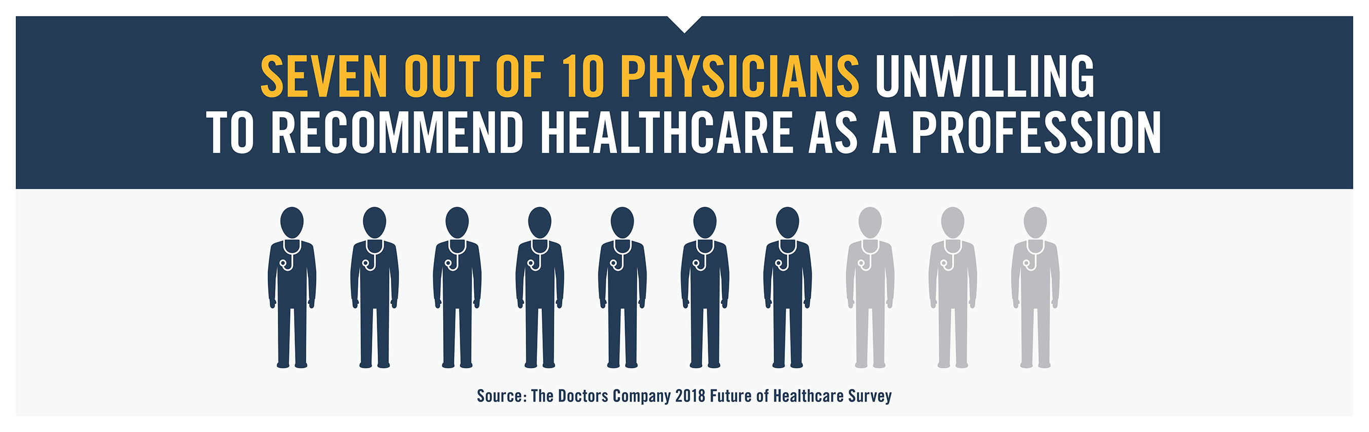 Seven out of 10 physicians are unwilling to recommend their chosen profession