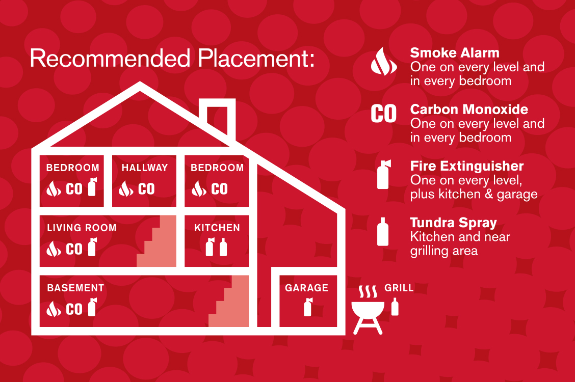 NFPA recommends installing smoke alarms on each level of the home and in every bedroom.