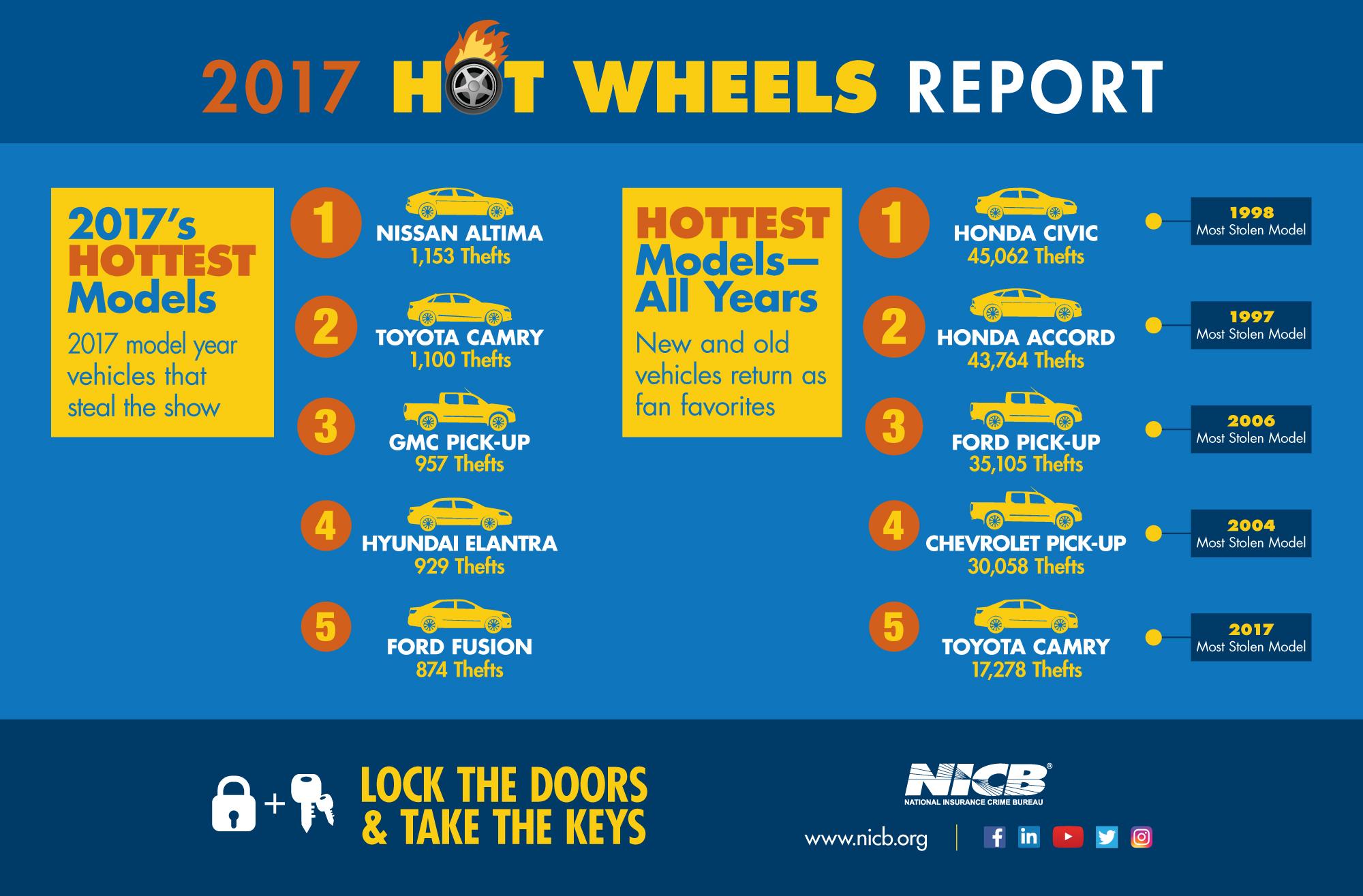 2017 Hot Wheels Report