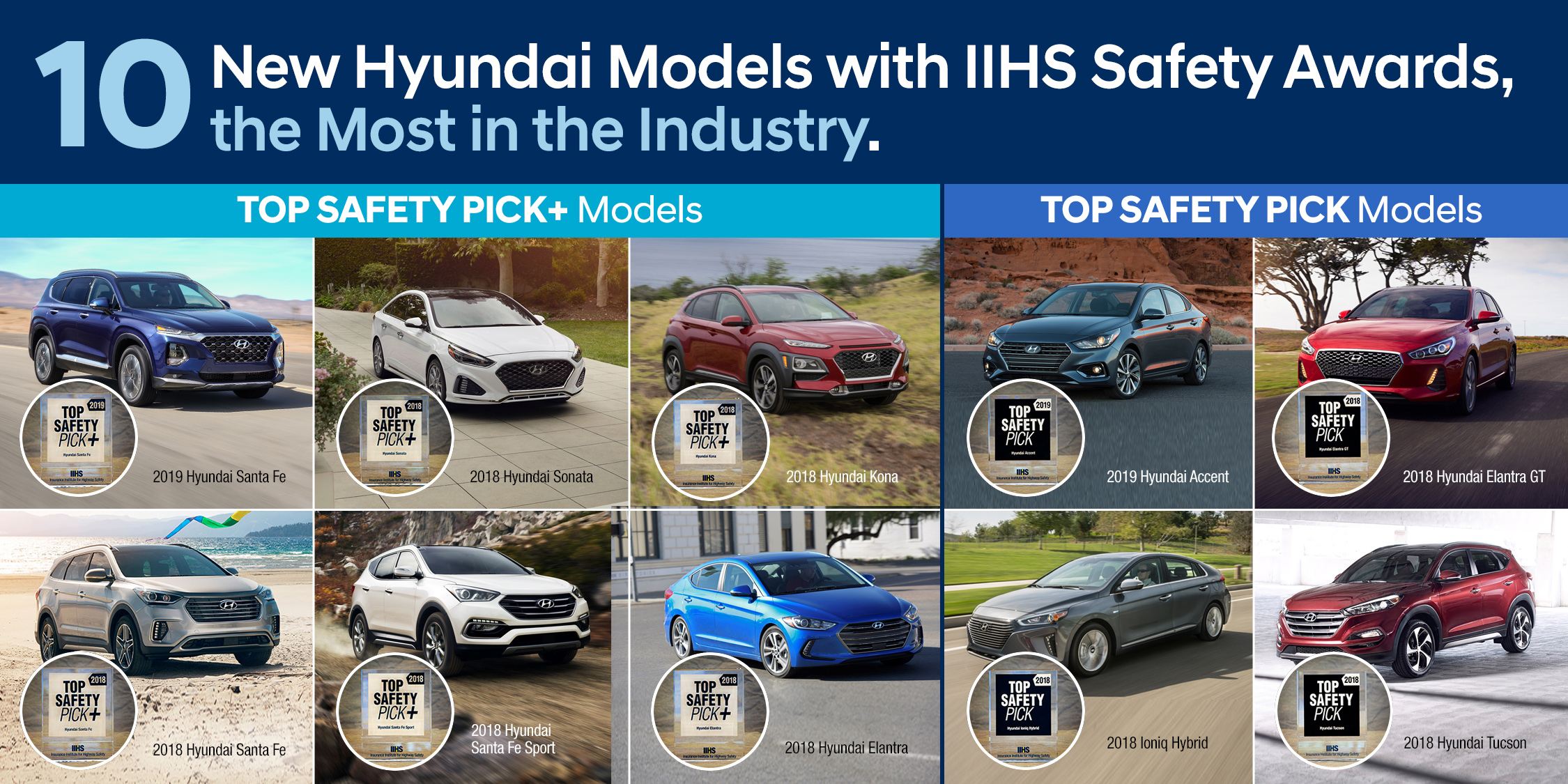 HYUNDAI HAS THE MOST IIHS TOP SAFETY PICK+ AND TOP SAFETY PICK AWARDS IN THE INDUSTRY
