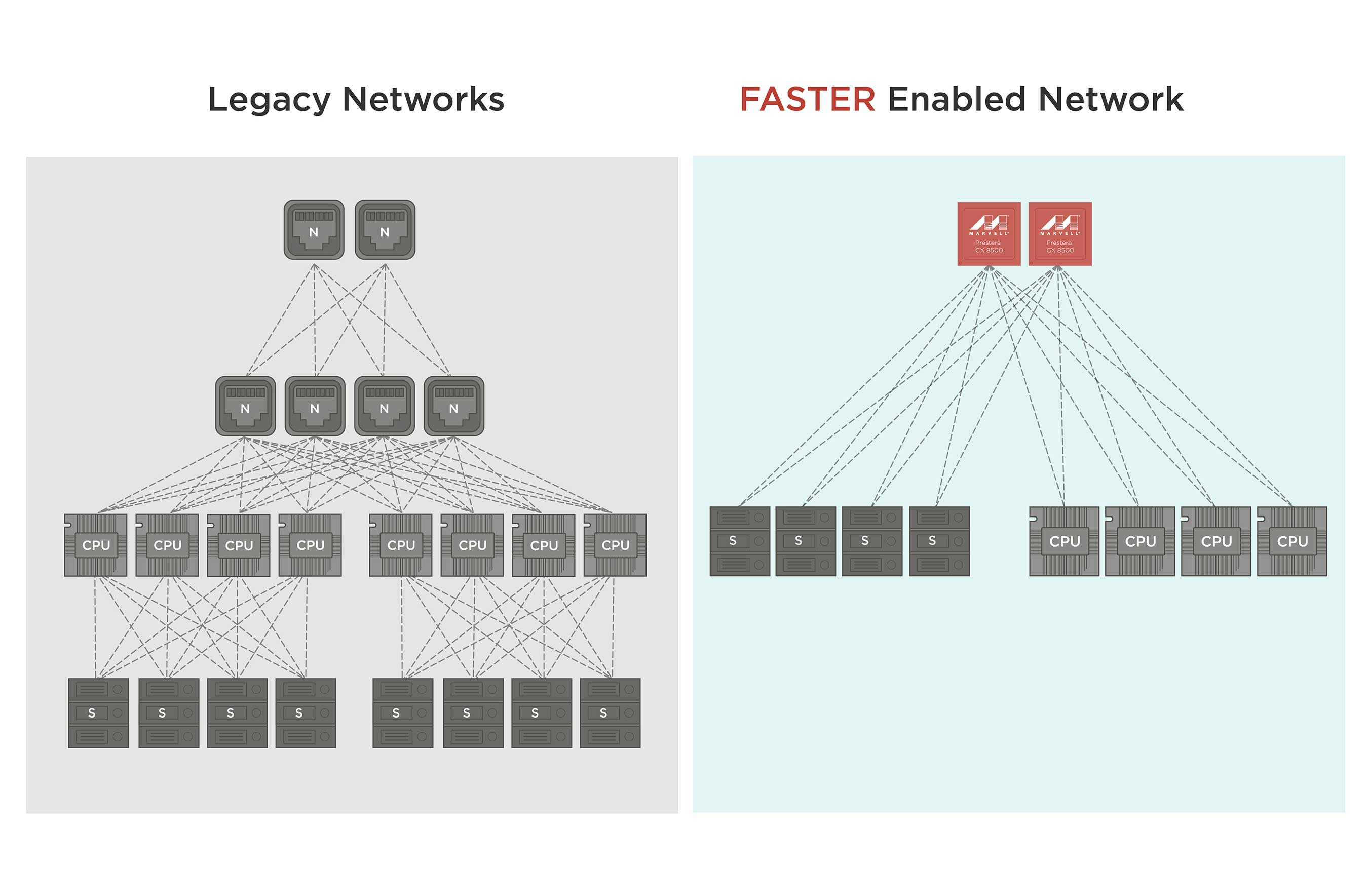By enabling virtualization for scalability, FASTER technology in the Marvell Prestera CX 8500 family results in a reduction in the number of network layers and simplifies complexity, allowing edge data center networks to be collapsed into a single layer, ultimately lowering power, space and latency. Most importantly, FASTER can reduce overall network costs by more than 50%.
