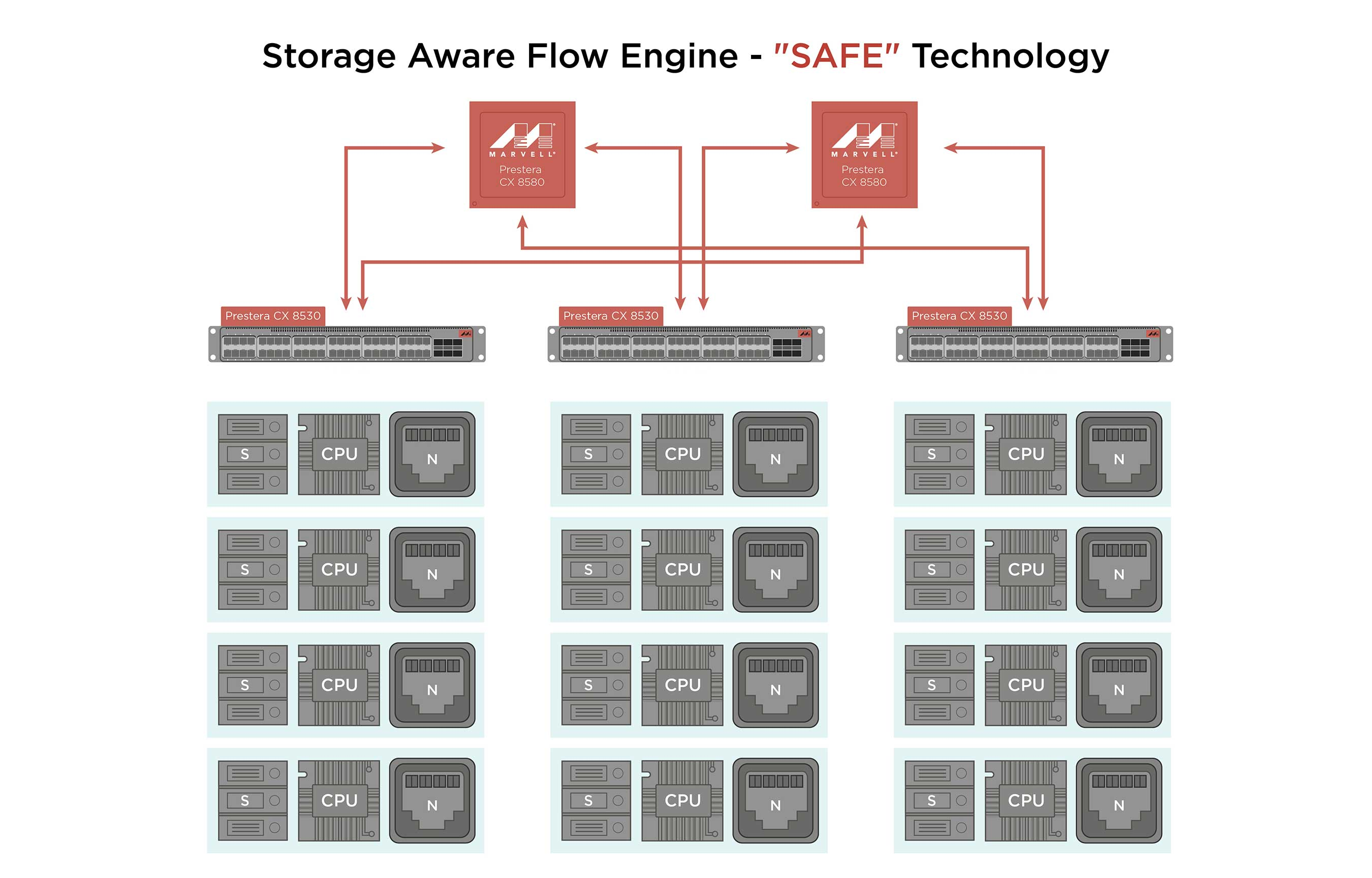 Storage Aware Flow Engine (SAFE) technology in the Marvell Prestera CX 8500 family facilitates virtual storage orchestration by providing greater insight into network flows with per flow visibility, advanced telemetry and comprehensive diagnostics that identify and resolve network congestion.