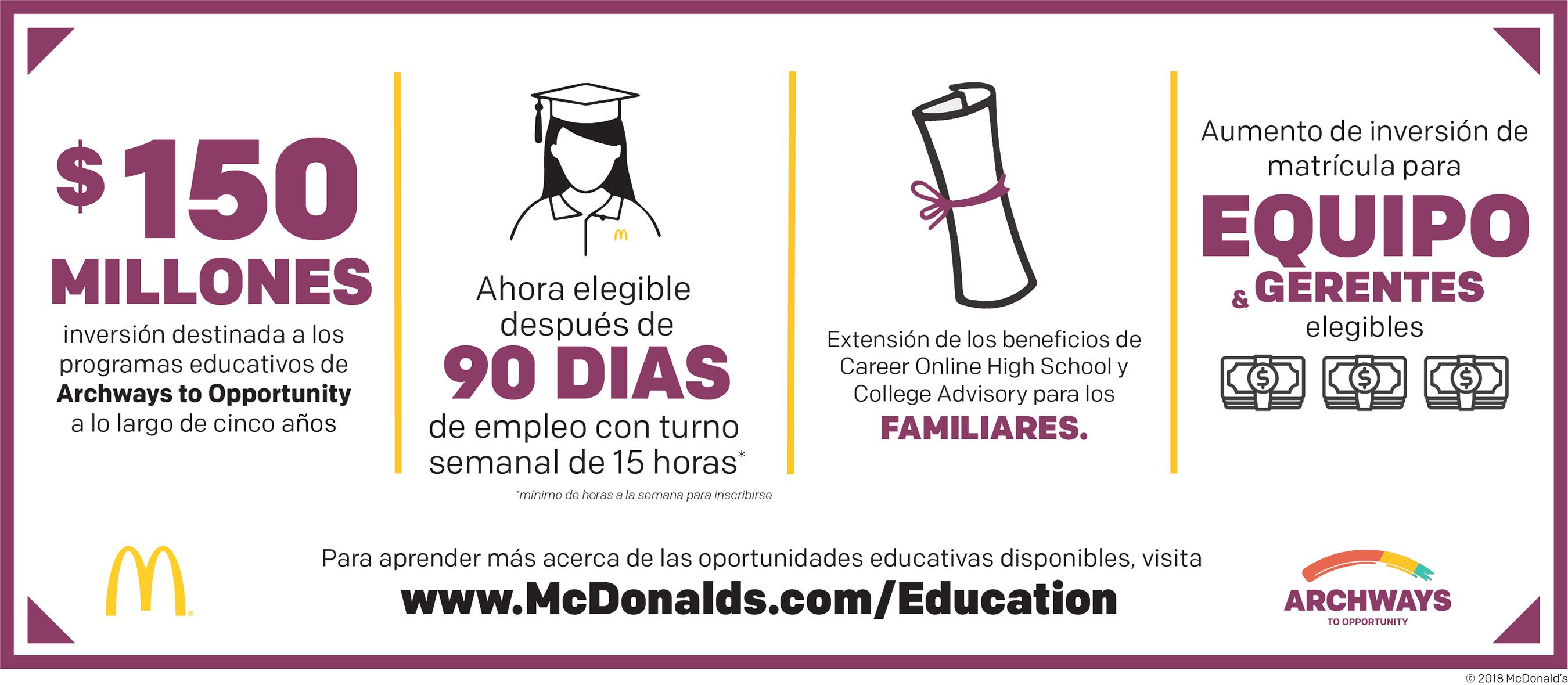 McDonald's triplicó la ayuda financiera educativa para los empleados de los restaurantes y redujo el requisito de elegibilidad a 90 días.