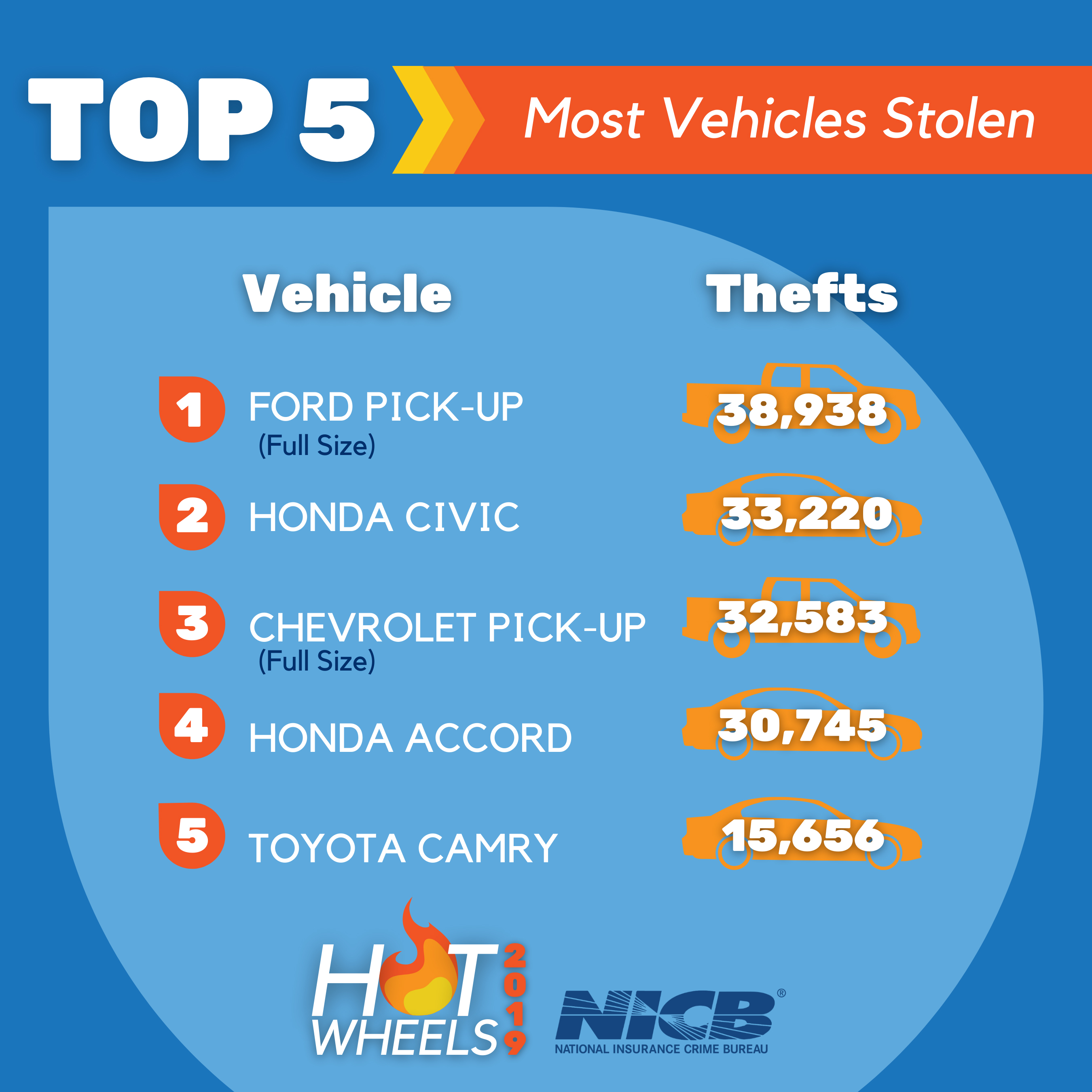 Hot Wheels 2019   Top 5 Most Stolen Vehicles