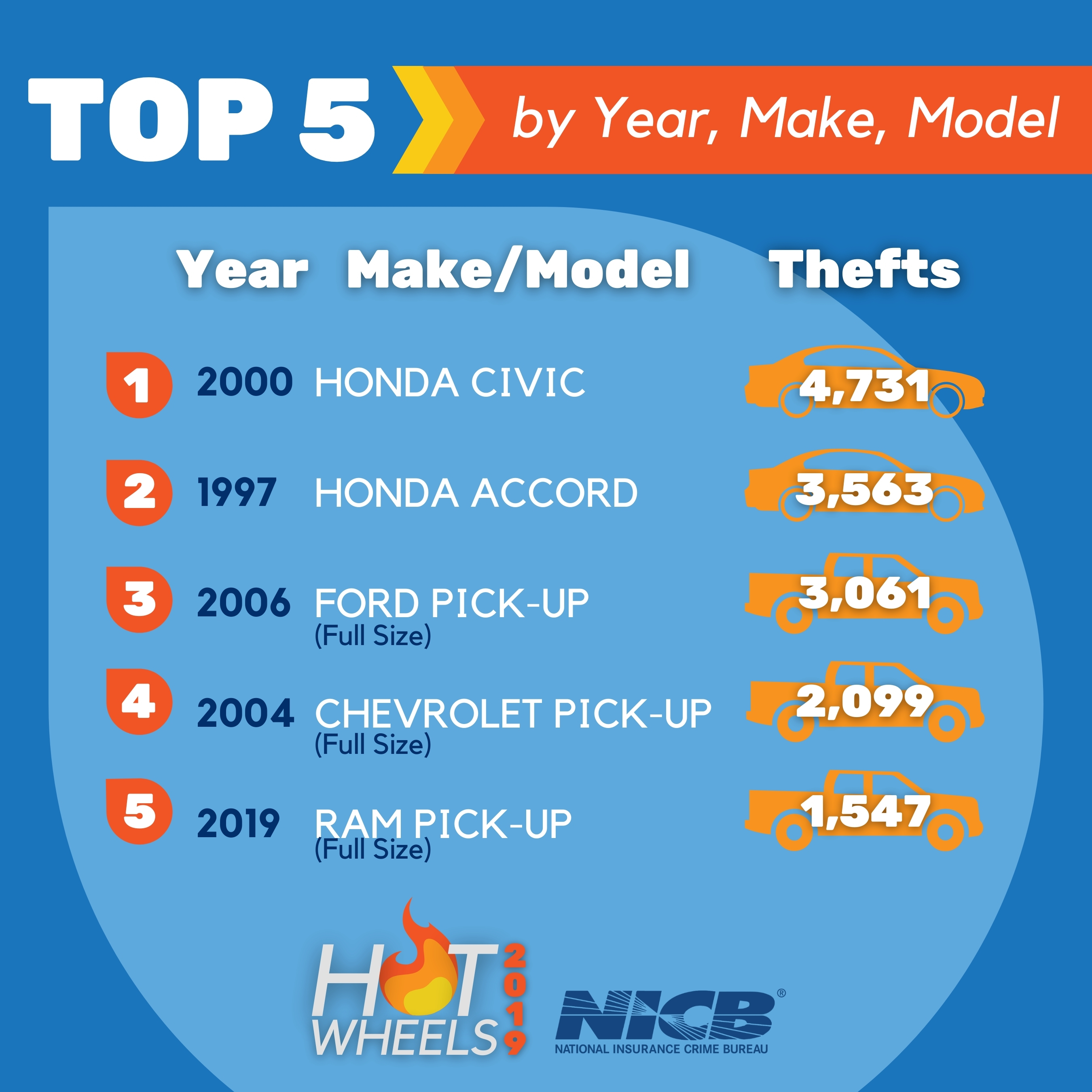 Hot Wheels 2019   Top 5 Most Stolen by Year, Make and Model