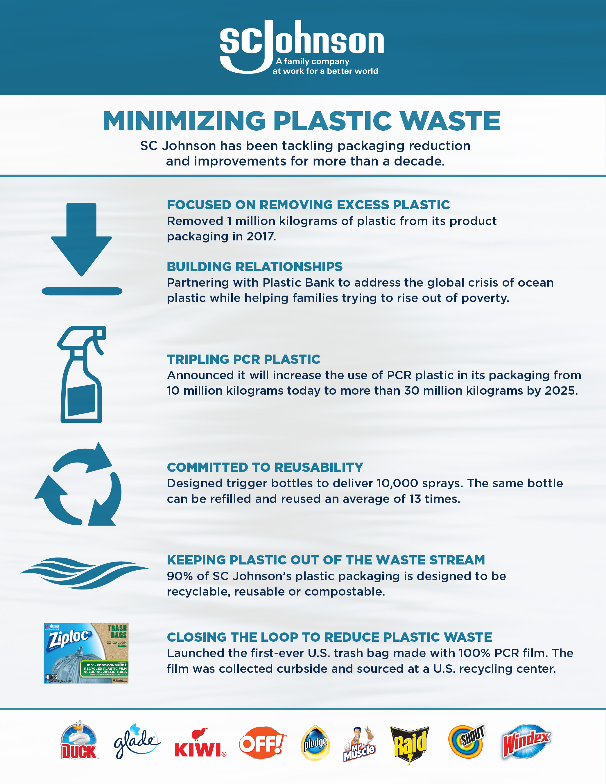 MINIMIZING PLASTIC WASTE: SC Johnson has been tackling packaging reduction  and improvements for more than a decade.