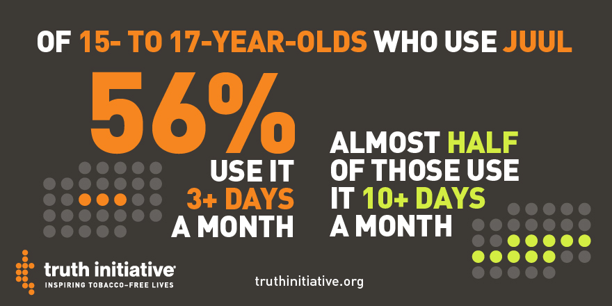 56% use it 3+ days a month and almost half of those use it 10+ days a month