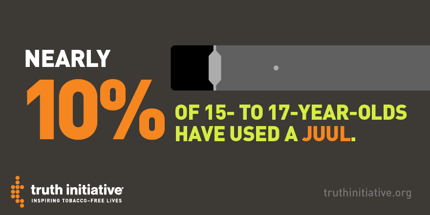 Nearly 10% of 15- to 17-year olds have used a JUUL
