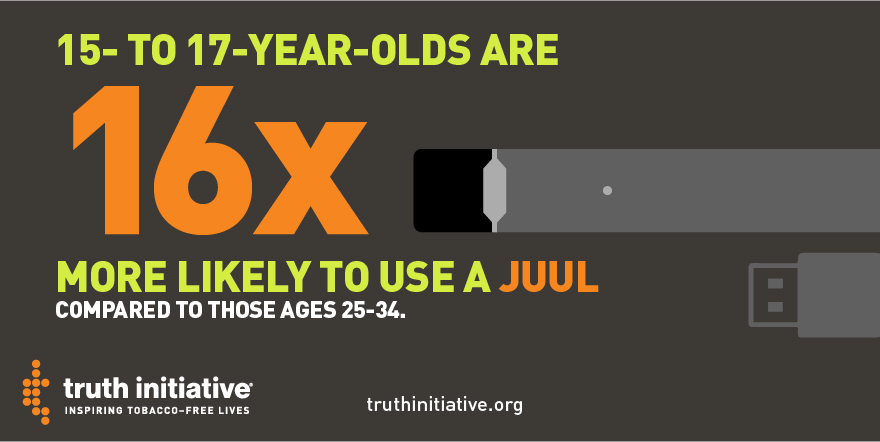 15- to 17- year olds are 16 times more likely to use a JUUL
