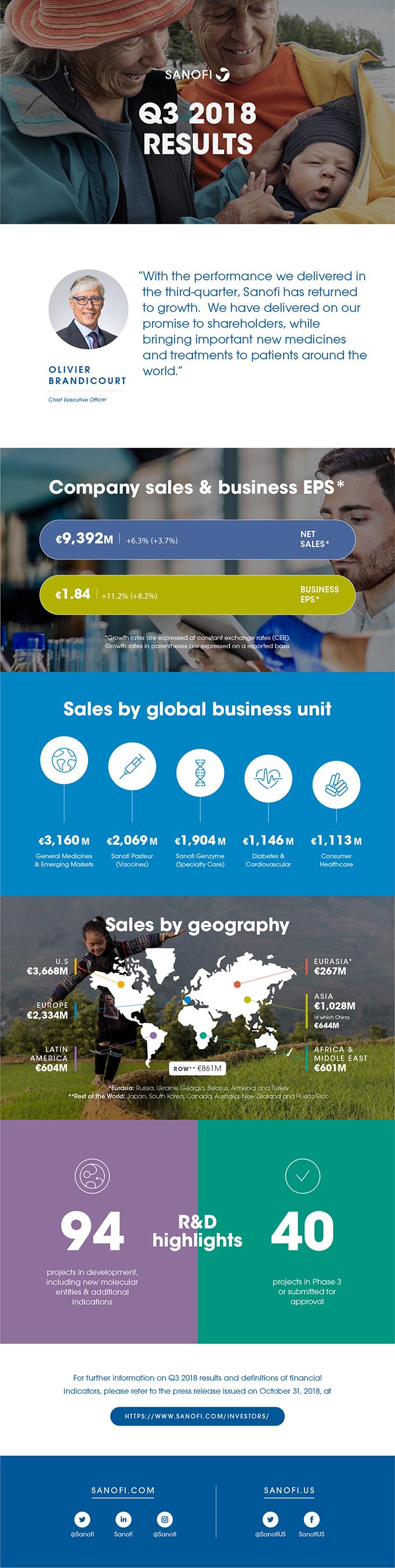 Sanofi Q3 2018 Results Infographic