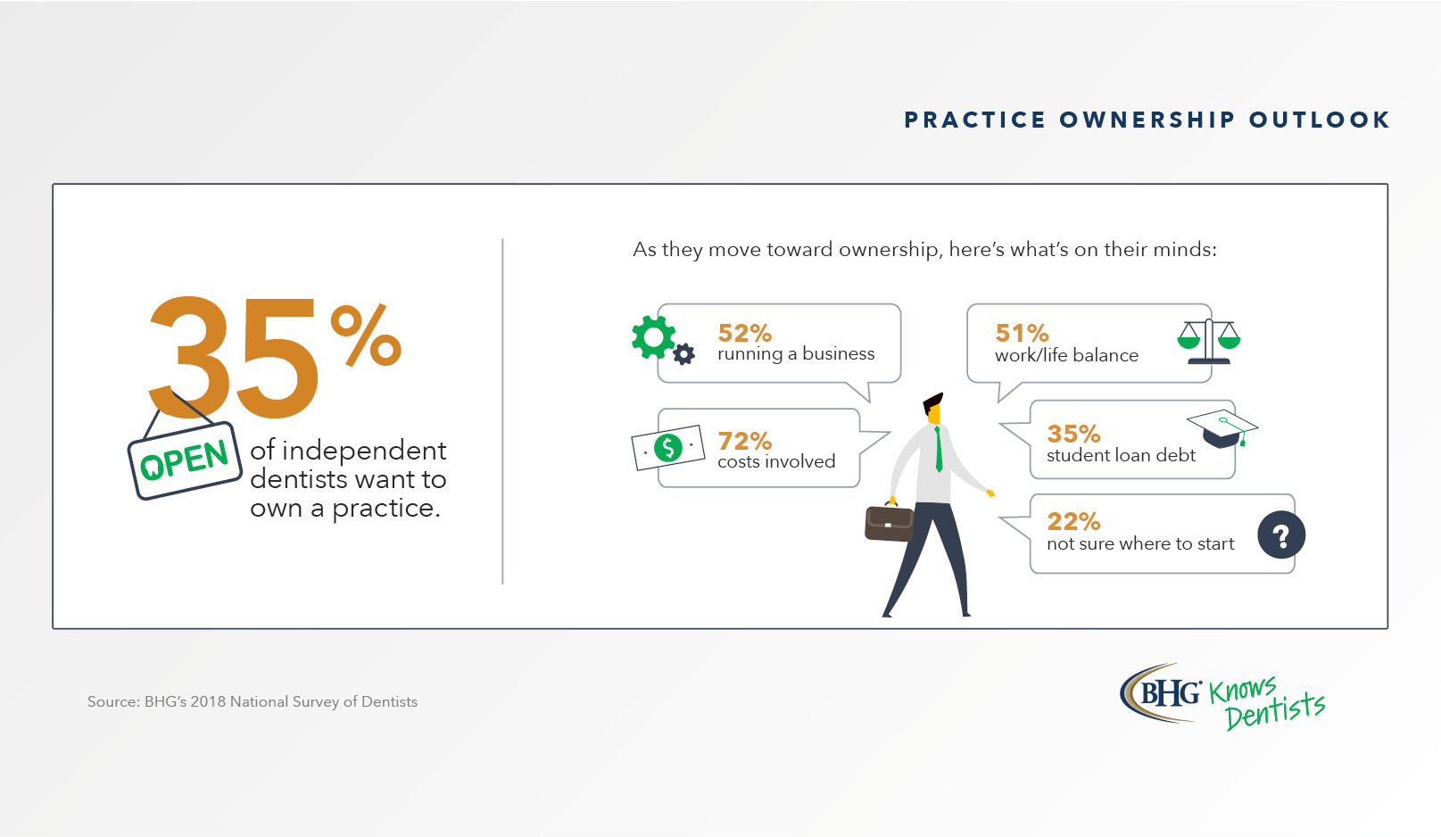 35% of independent dentists want to own a practice.