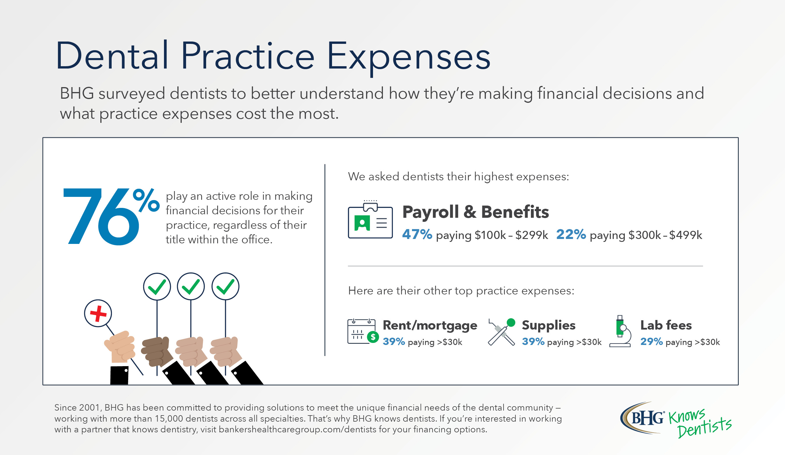 Dental Practice Expenses